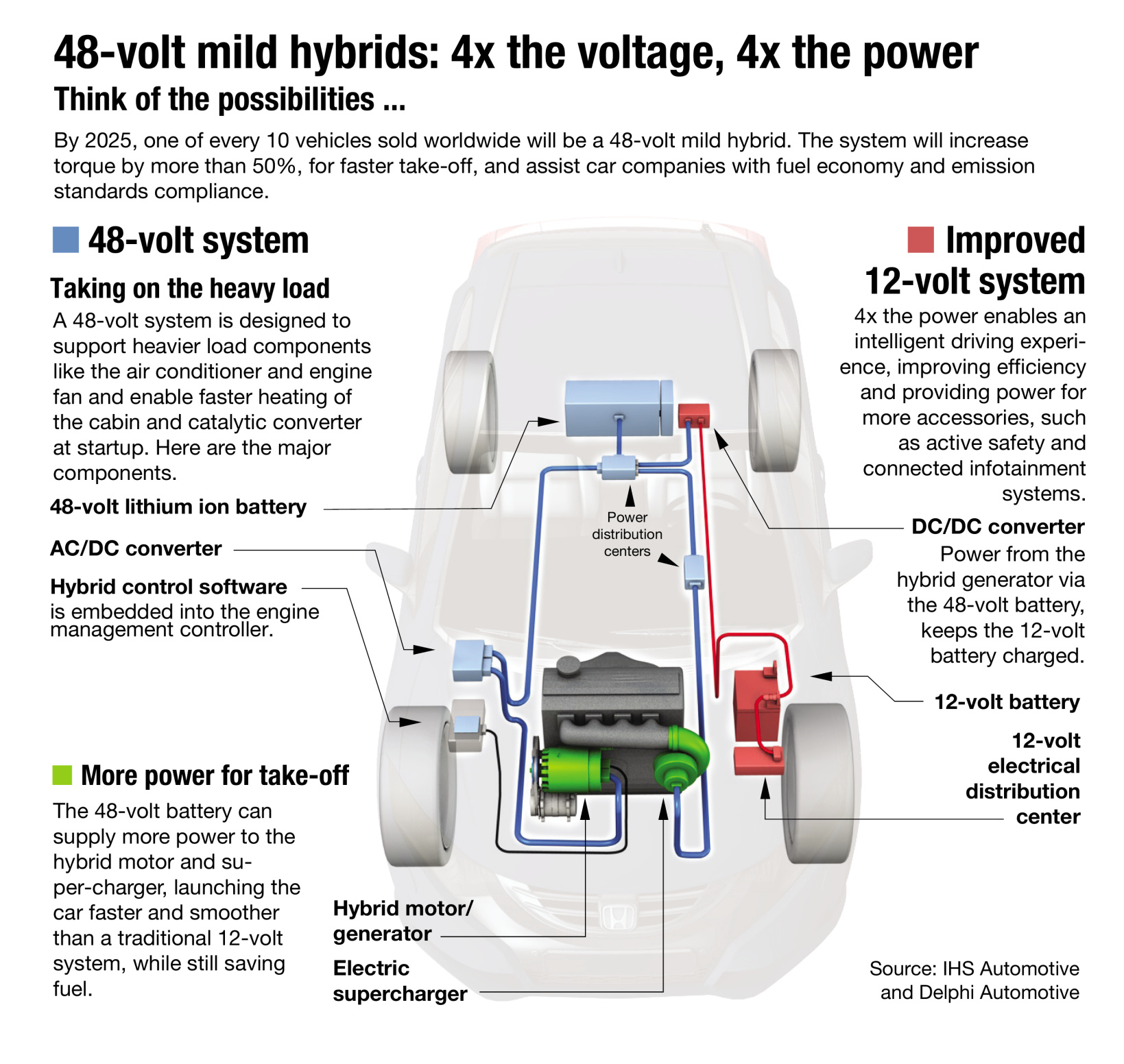 graphic showing the underside of a 48-volt mild hybrid vehicle and its key propulsion technologies