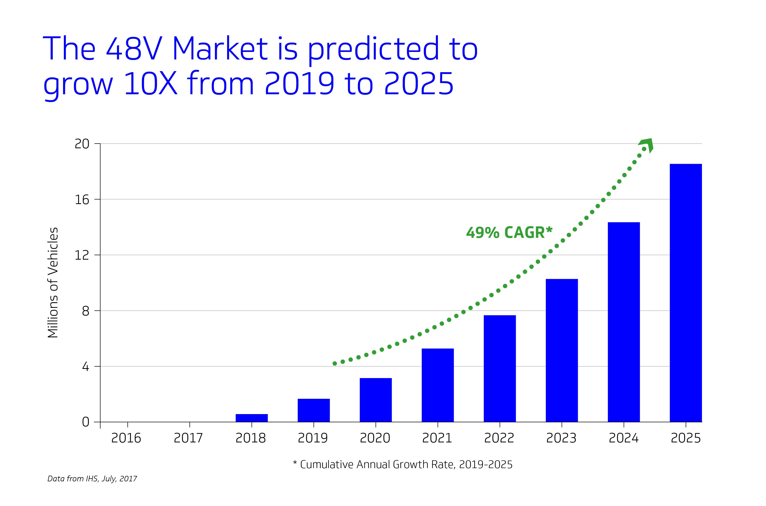 bar chart showing rise in 48-volt vehicle market from 2019 to 2025