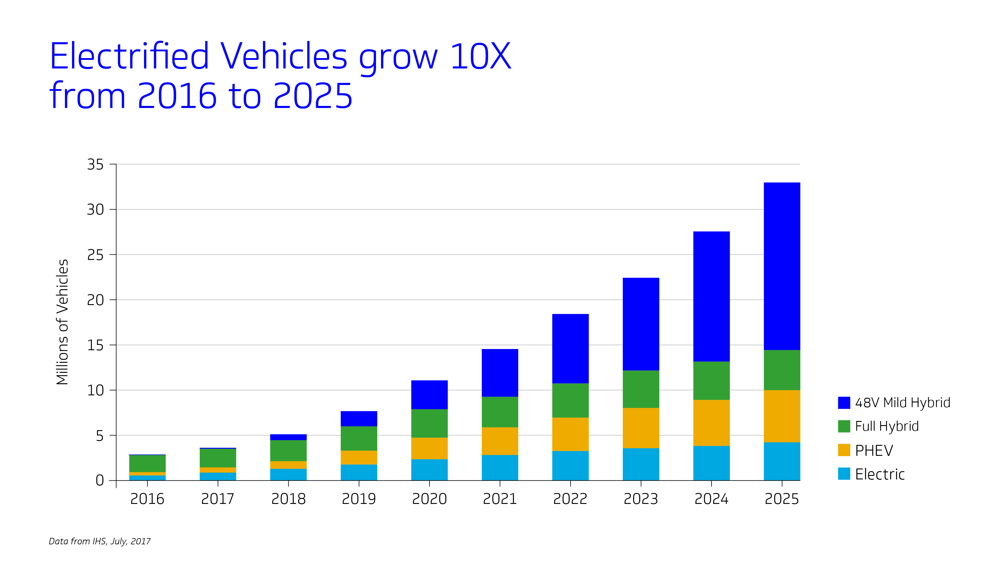 bar chart showing the projected growth of electrified vehicles through 2025.