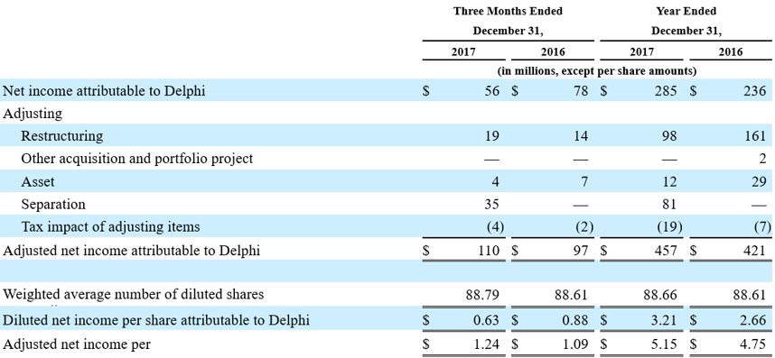 Adjusted Net Income and Adjusted Net Income Per Share