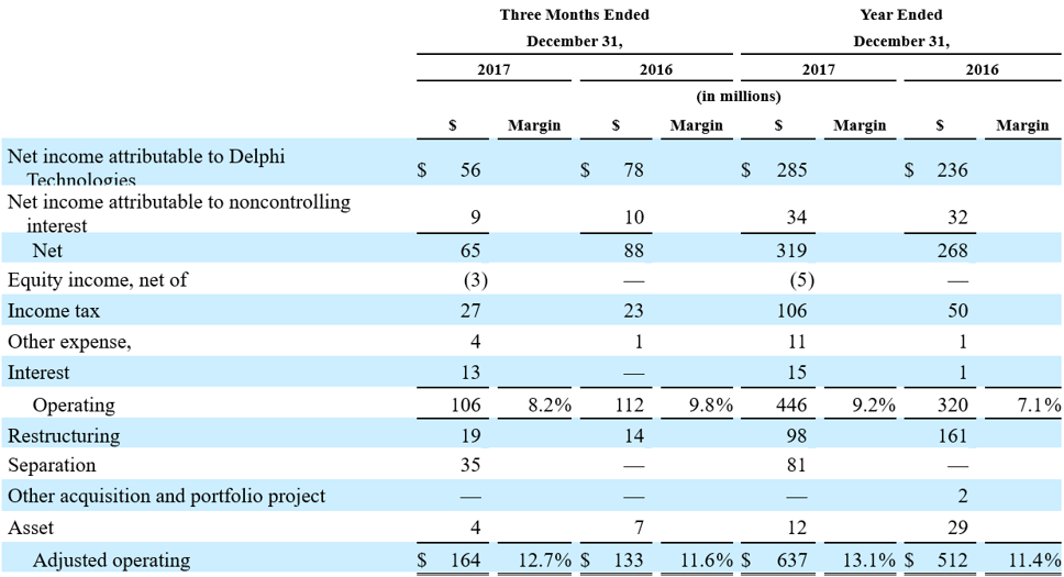 Consolidated Adjusted Operating Income