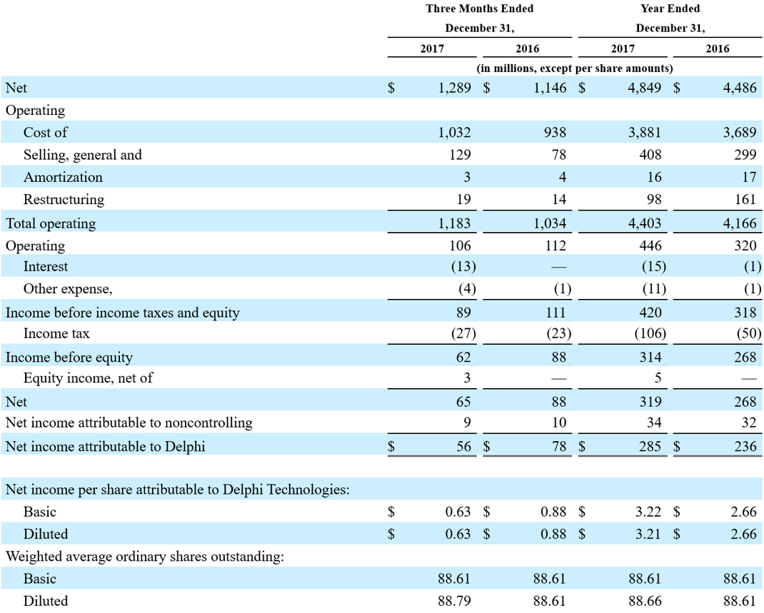 Consolidated statement of operations for Delphi Technologies PLC