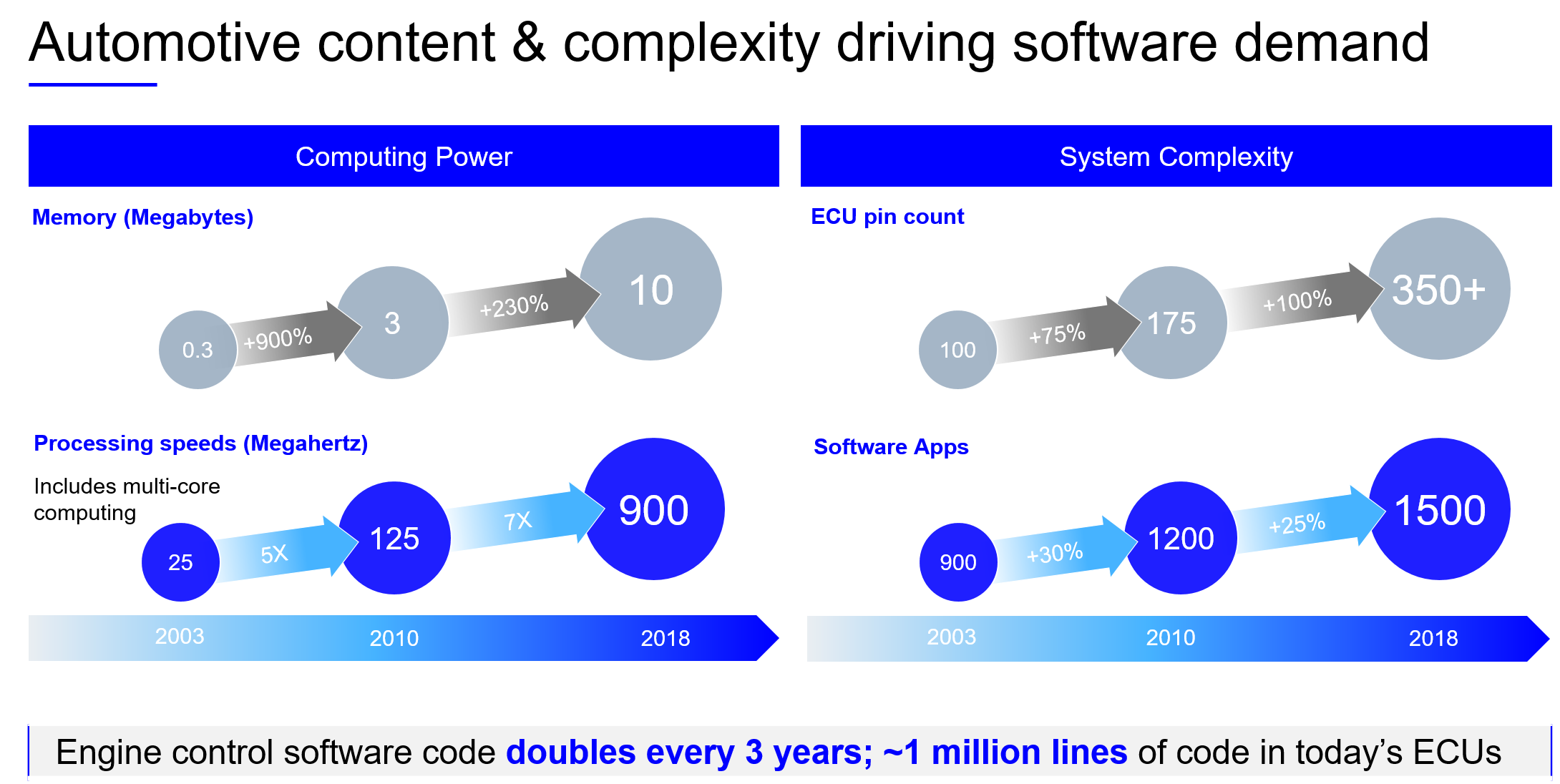 a bubble graphic showing the growth of vehicle computer power, processing speeds, ECU pins and software apps from 2003 to 2018