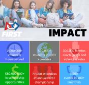 Infographic featuring statistics in colorful boxes and a picture of a line of students sitting at the top