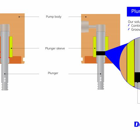 Infographic displaying two GDi injectors, one with a plunger ring seal and one without